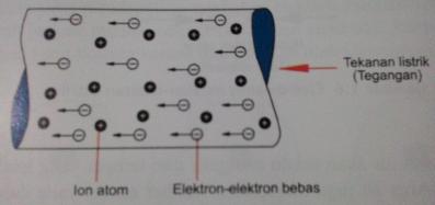 arah arus ion positif dan arus elektron bebas