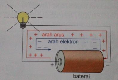 arah arus listrik dan elektron