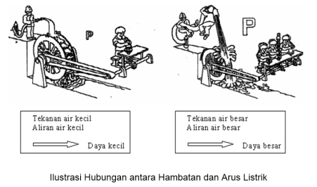 ilustrasi daya