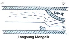 ilustrasi hambatan