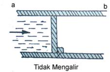 ilustrasi hambatan2
