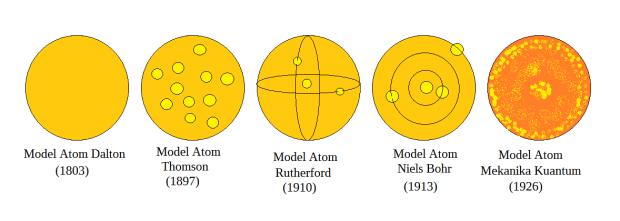 Perkembangan Model Atom
