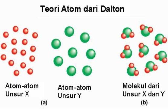 Teori-Atom-Dalton