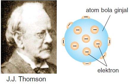 teori atom menurut jj thomson